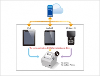 EPSON UB-R04 WiFi a/b/g/n rozhraní pro TM tiskárny  - 2